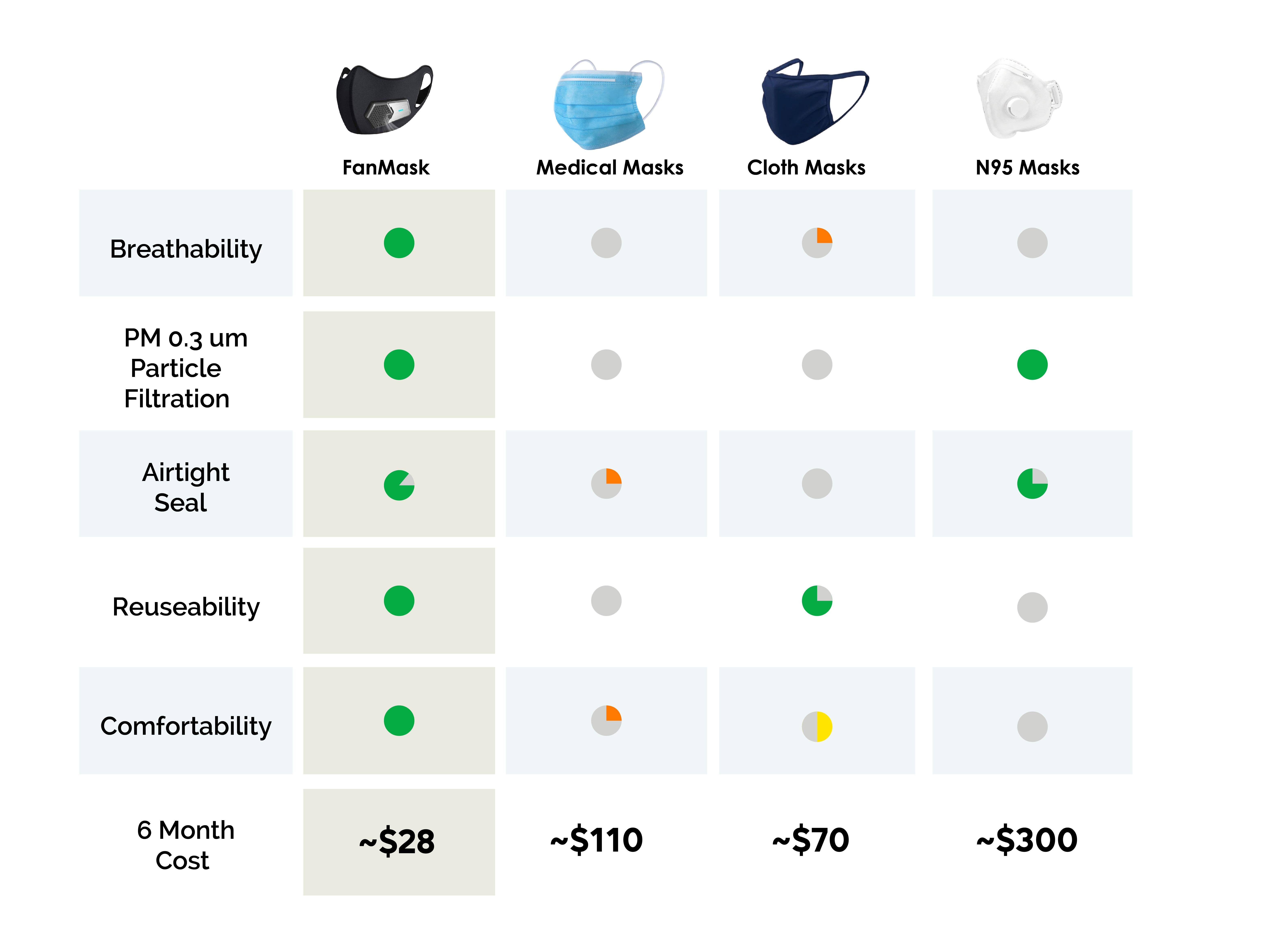 comparison chart_Fan Mask Comparison Chart