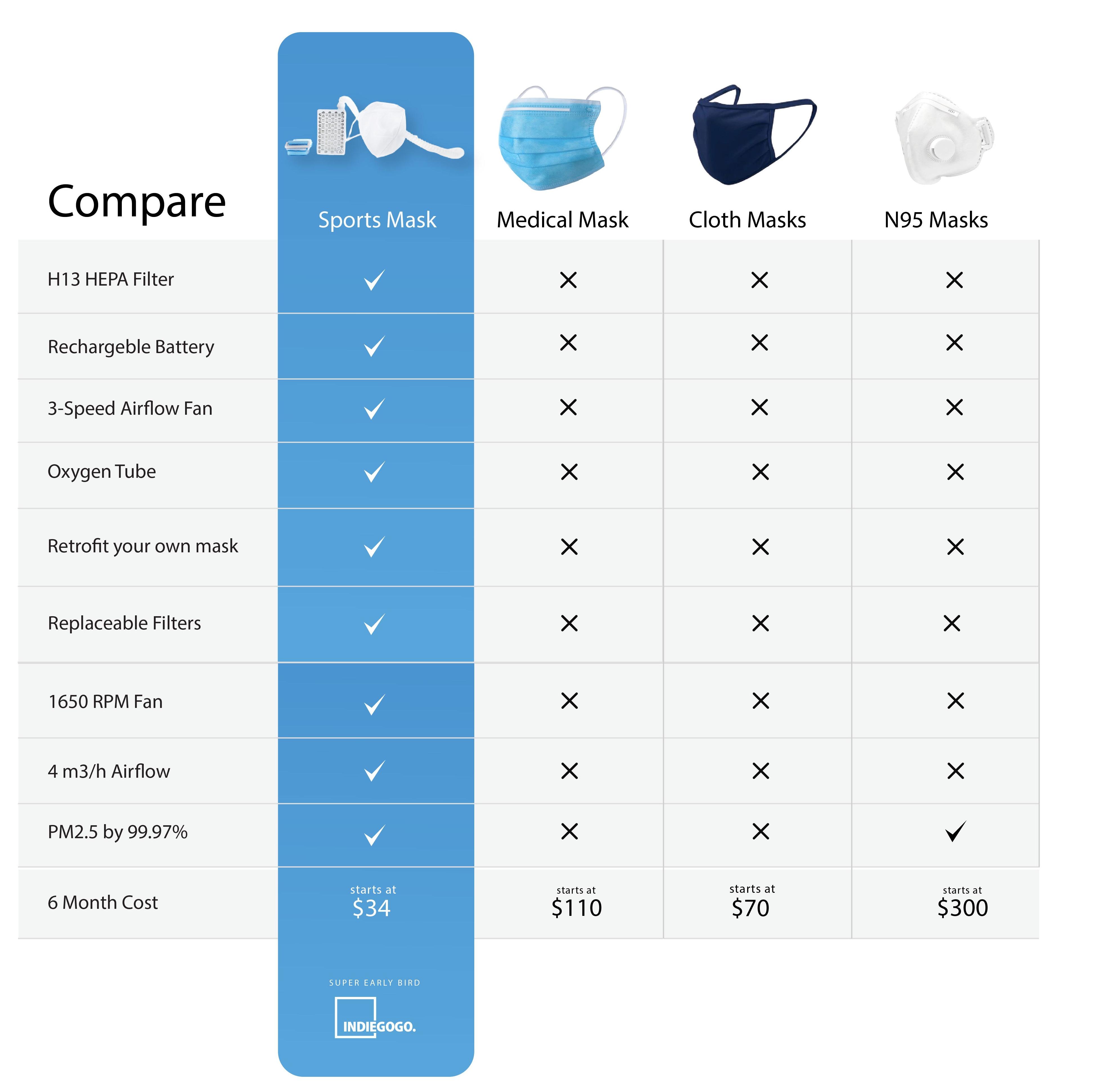 comparison chart_Sports Mask Comparison Chart